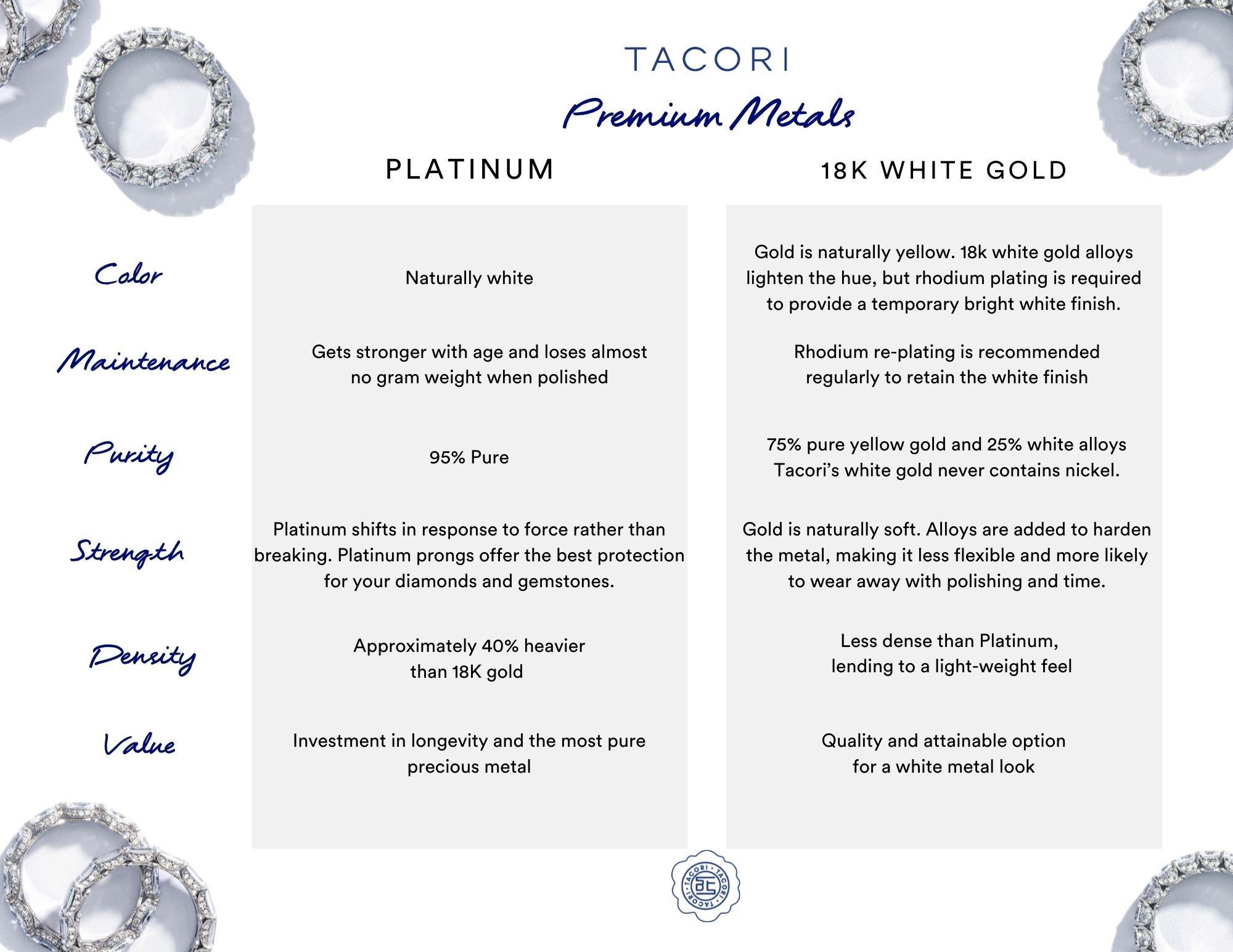 Tacori Premium Metals